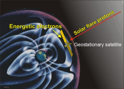 Picture of a geostationary satellite above the Earth with a solar flare proton coming towards the satellite.